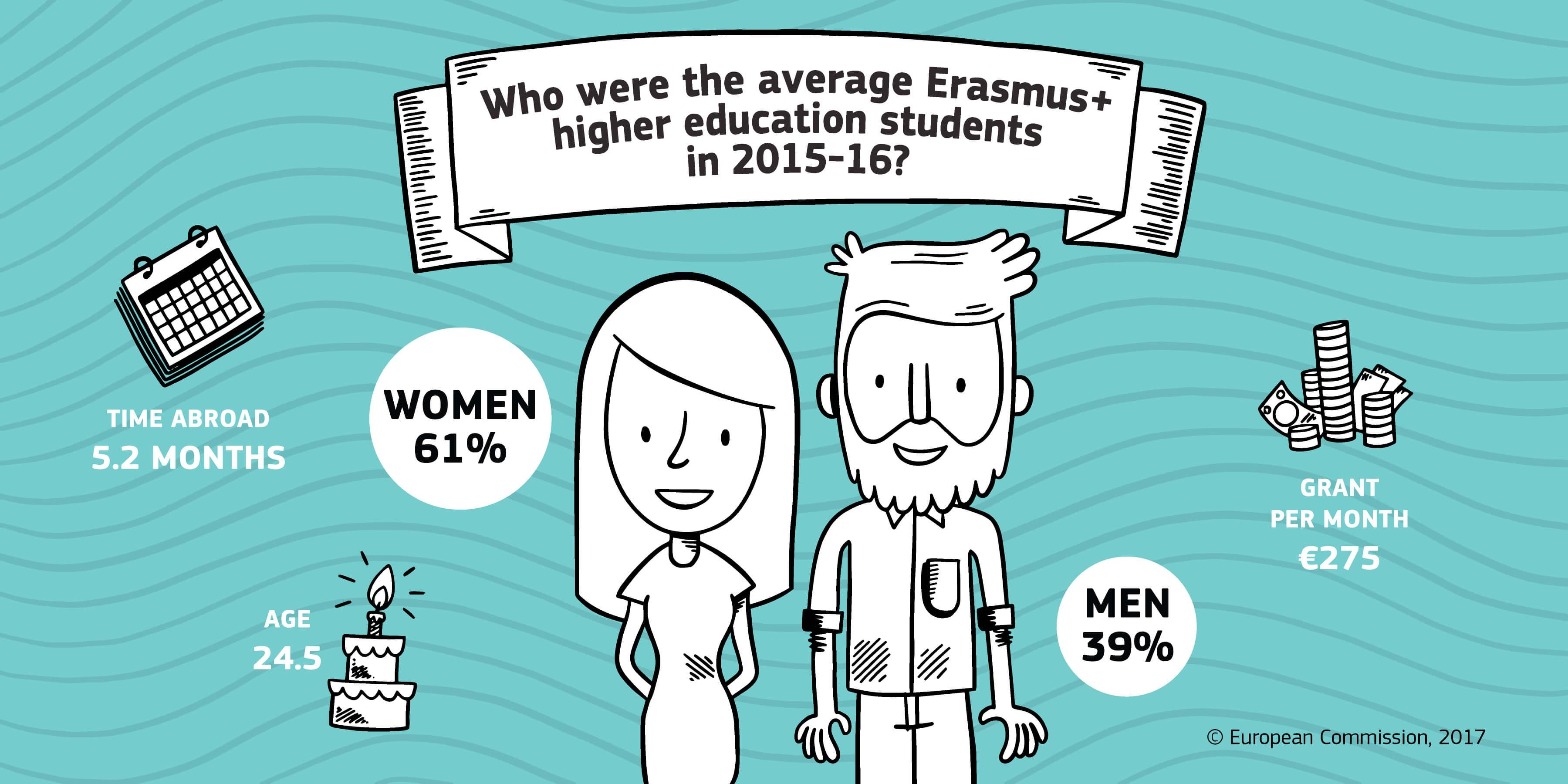 Dati sul progetto Erasmus