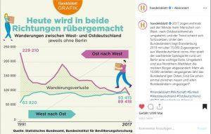 emigrazione interna in Germania